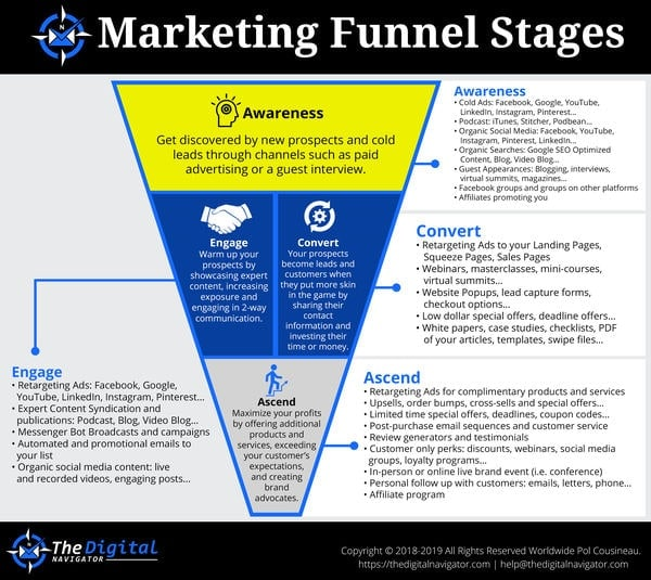 Marketing Funnel Stages Infographic